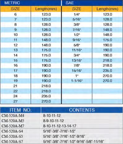 proimages/product/Wrench_Set/11-15/CM-520NPA/CM-520NPA_1.jpg
